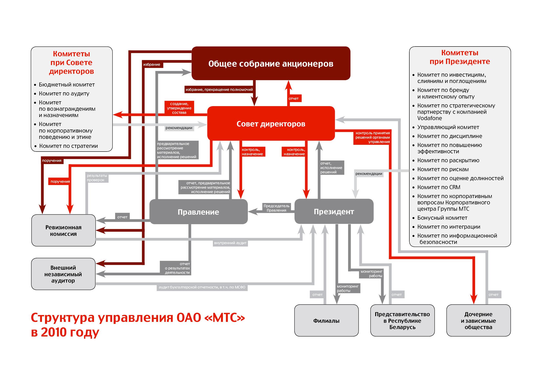 Корпоративное управление Структура управления ОАО МТС в 2010 году